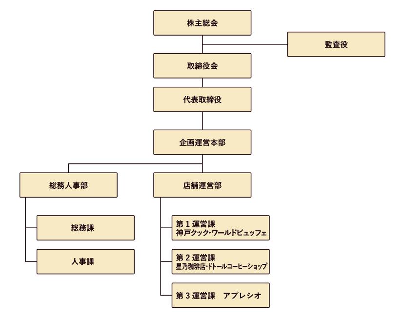 社内チャート