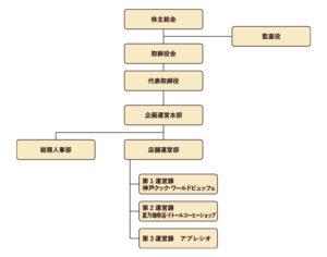 北陸FS組織図